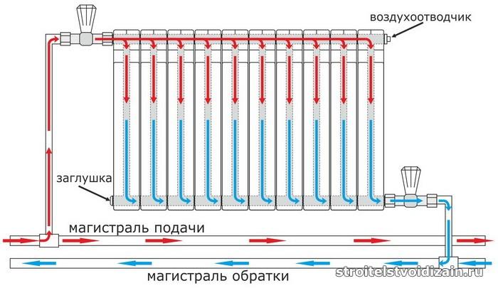 схема соединений радиатора отопления